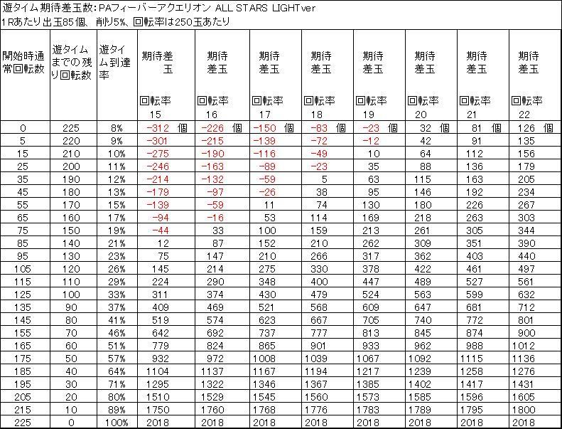 PAフィーバーアクエリオン ALL STARS LIGHTver 遊タイム期待値 削り5%