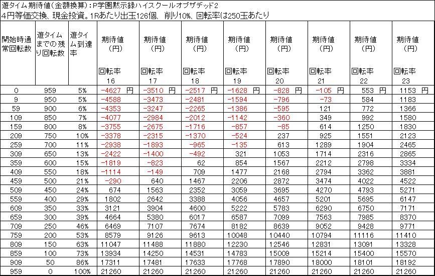ハイスクールオブザデッド2期待値 金額換算 4円交換 削り10%