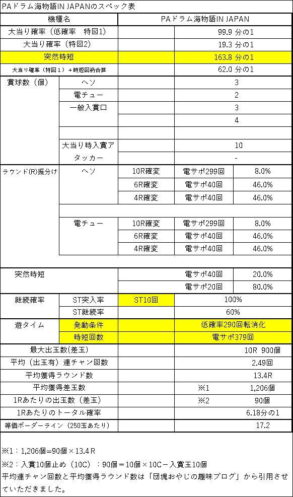 PAドラム海物語IN JAPAN スペック表