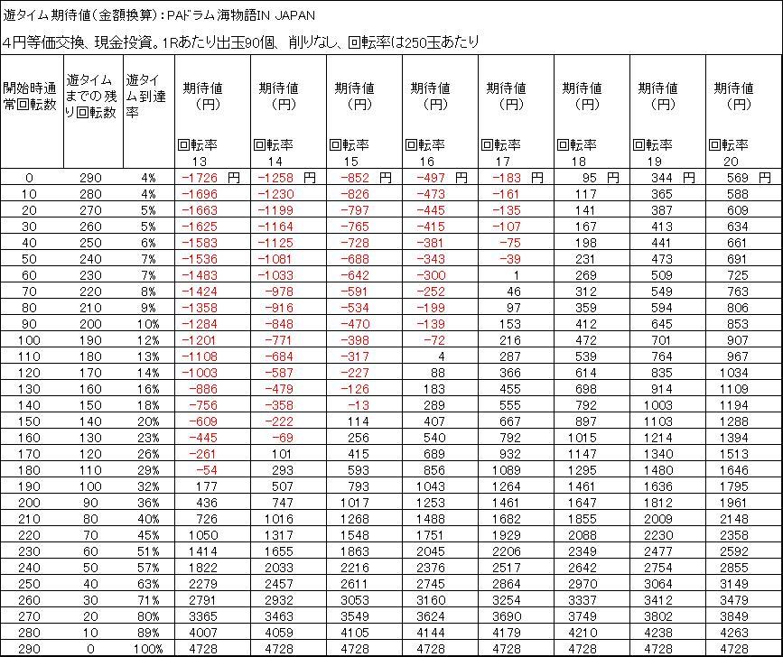 PAドラム海物語IN JAPAN 期待値 4円等価 削りなし