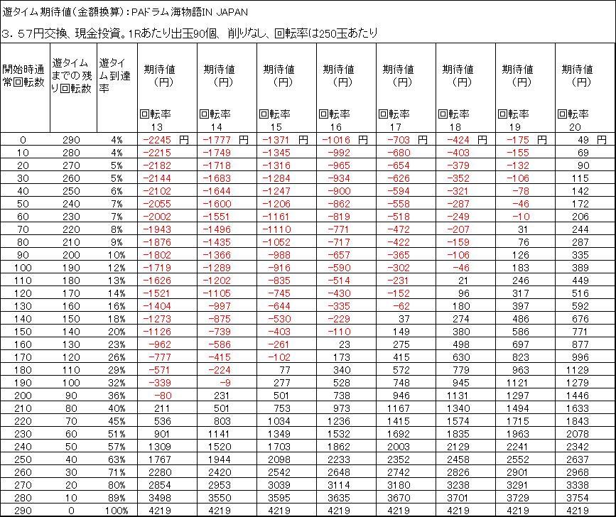PAドラム海物語IN JAPAN 期待値 3.57円 削りなし