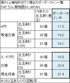 PAドラム海物語IN JAPAN 終日打つ場合のボーダーライン一覧