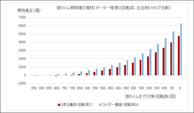 遊タイム期待値の推移 仮面ライダー轟音との比較