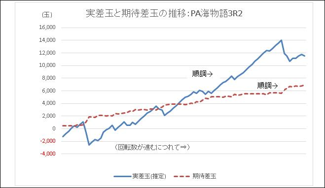 実差玉と期待差玉の推移:PA海物語3R2