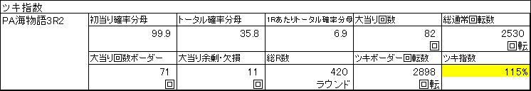 ツキ指数PA海物語3R2