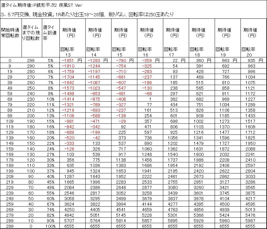遊タイム期待値:P銭形平次2 疾風ST Ver3.57円 削りなし
