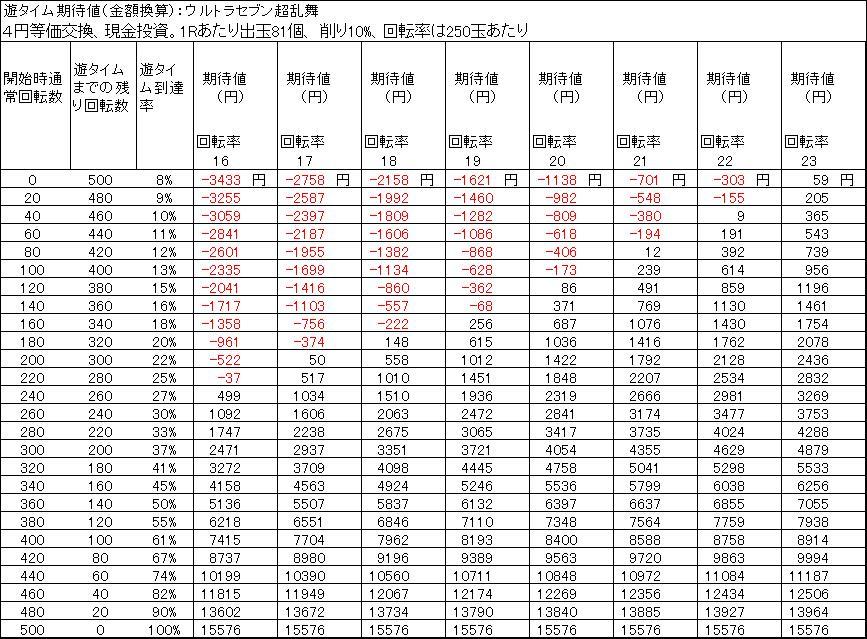 ウルトラセブン超乱舞のタイム天井期待値 4円等価 削り10%