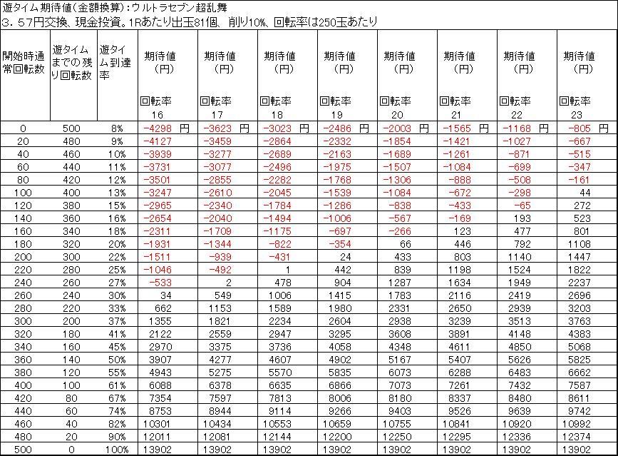 ウルトラセブン超乱舞のタイム天井期待値 3.57円交換 削り10%