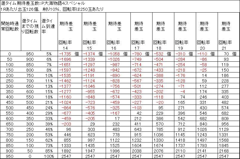 P大海物語4スペシャル 遊タイム期待差玉 削り10%