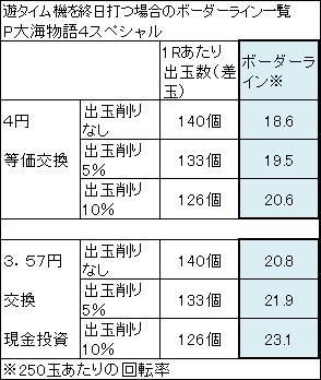 P大海物語4スペシャル ボーダーライン表