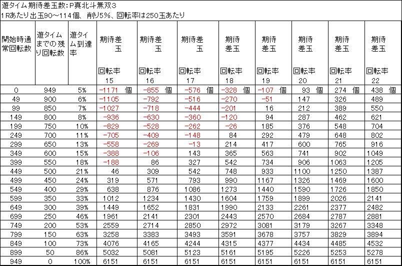 P真北斗無双3 遊タイム期待差玉数 削り5%
