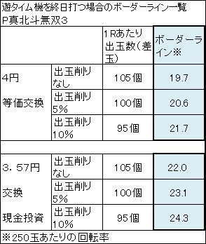P真北斗無双3 ボーダーライン