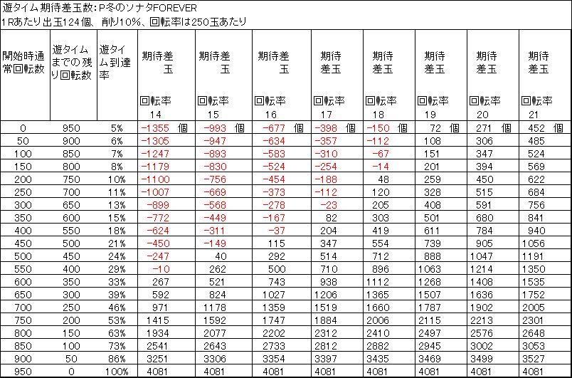 P冬のソナタFOREVER 遊タイム期待差玉 削り10%