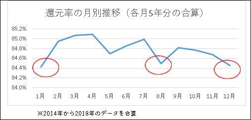 還元率の月別推移グラフ