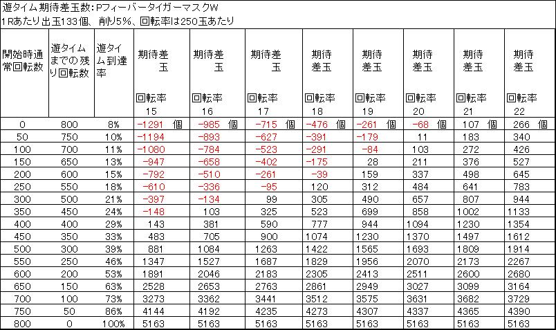 PフィーバータイガーマスクW 遊タイム期待差玉 削り5%