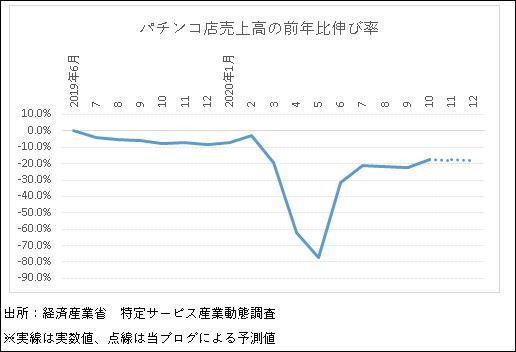 パチンコ店売上高の前年比伸び率グラフ