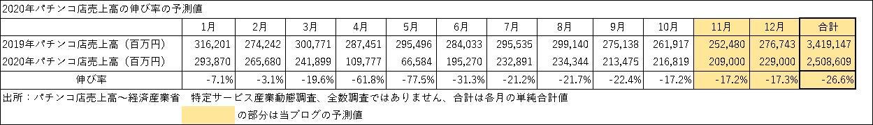 2020年パチンコ店売上高の前年比伸び率の予測表