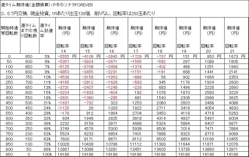 P冬のソナタFOREVER 遊タイム期待値 3.57円交換 削りなし