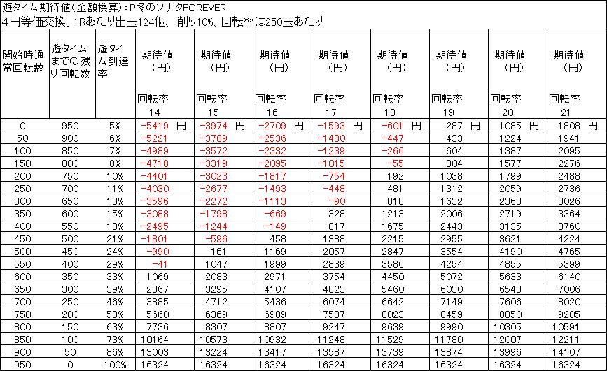 P冬のソナタFOREVER 遊タイム期待値 4円等価交換 削り10%