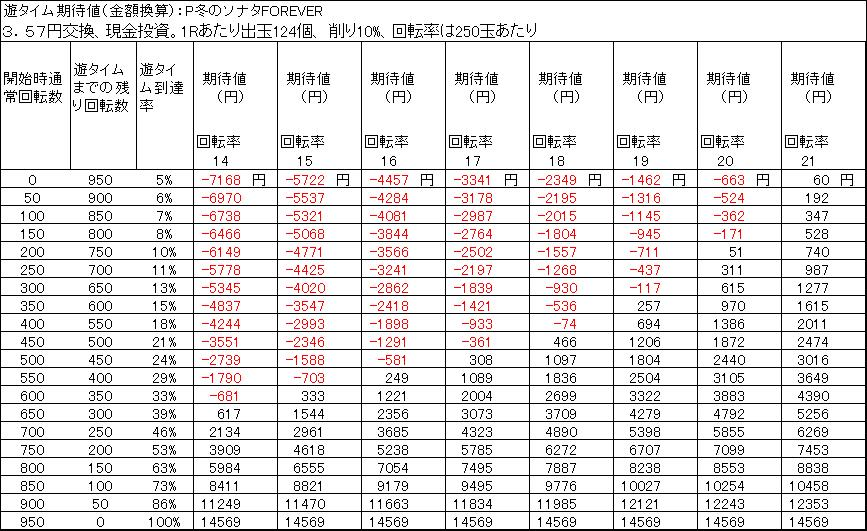 P冬のソナタFOREVER 遊タイム期待値 3.57円交換 削り10%