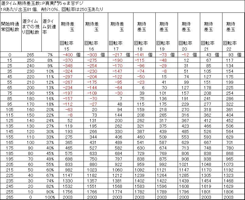 P真黄門ちゃま甘デジ 遊タイム天井期待差玉 削り10%