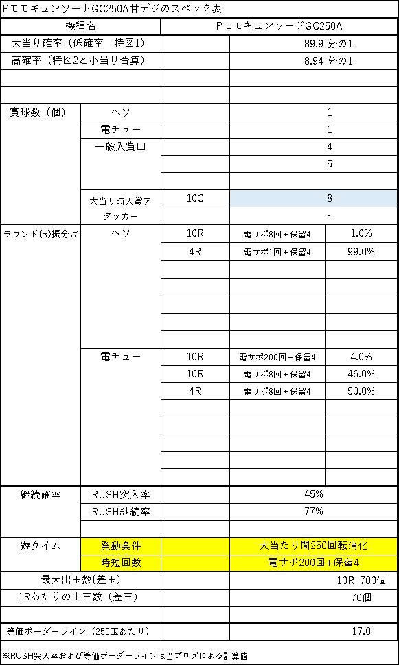 PモモキュンソードGC250A スペック表