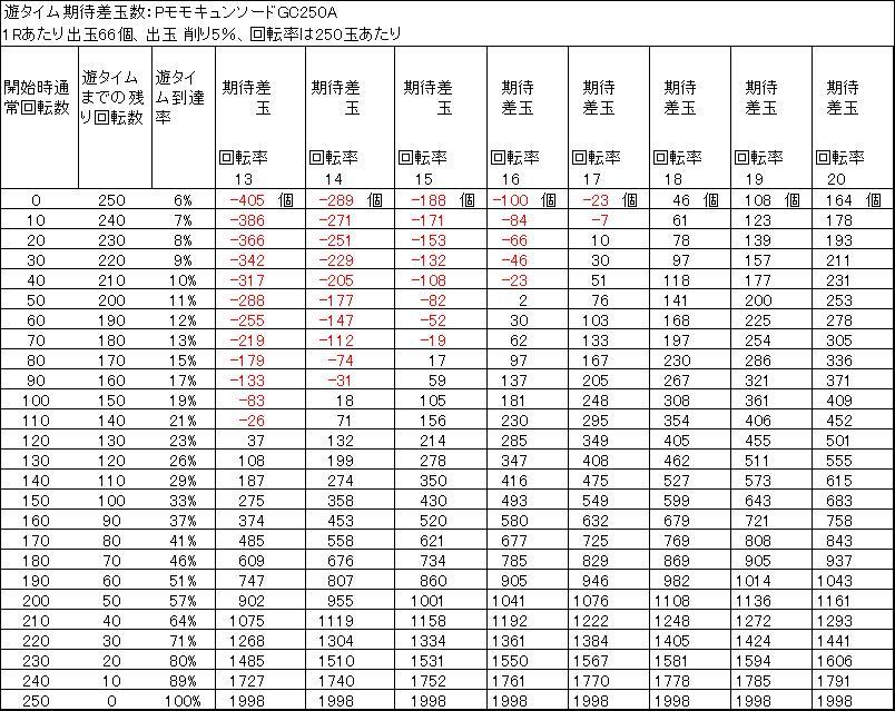 PモモキュンソードGC250A 遊タイム期待差玉 削り5%