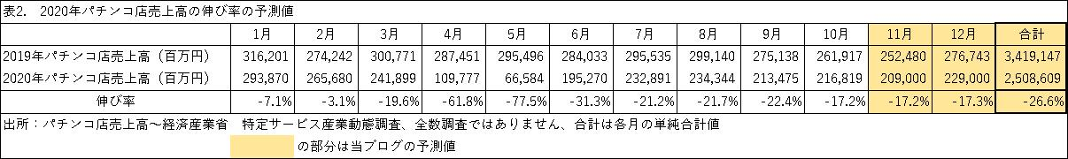 表2 2020年パチンコ店売上高の伸び率の予測値
