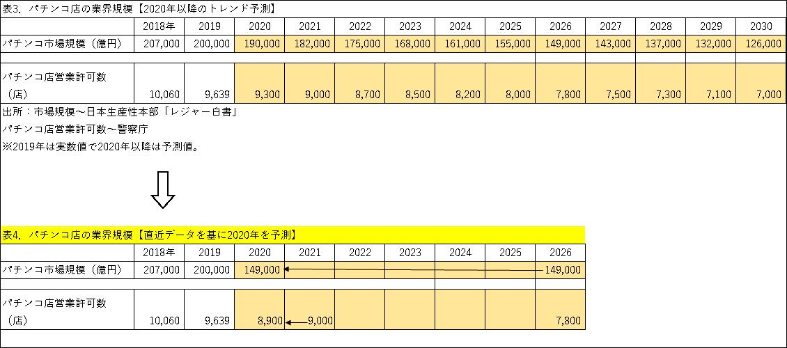 表3、表4 パチンコ店の業界規模 トレンド予測 直近データ予測