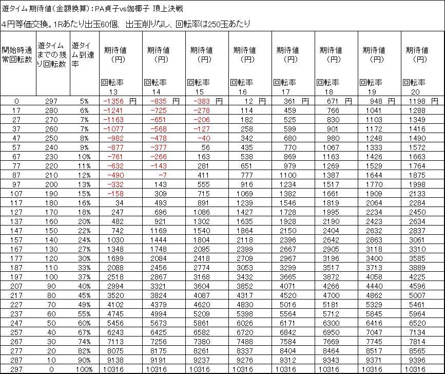 PA貞子vs伽椰子 頂上決戦FWAの遊タイム期待値 4円等価 削りなし