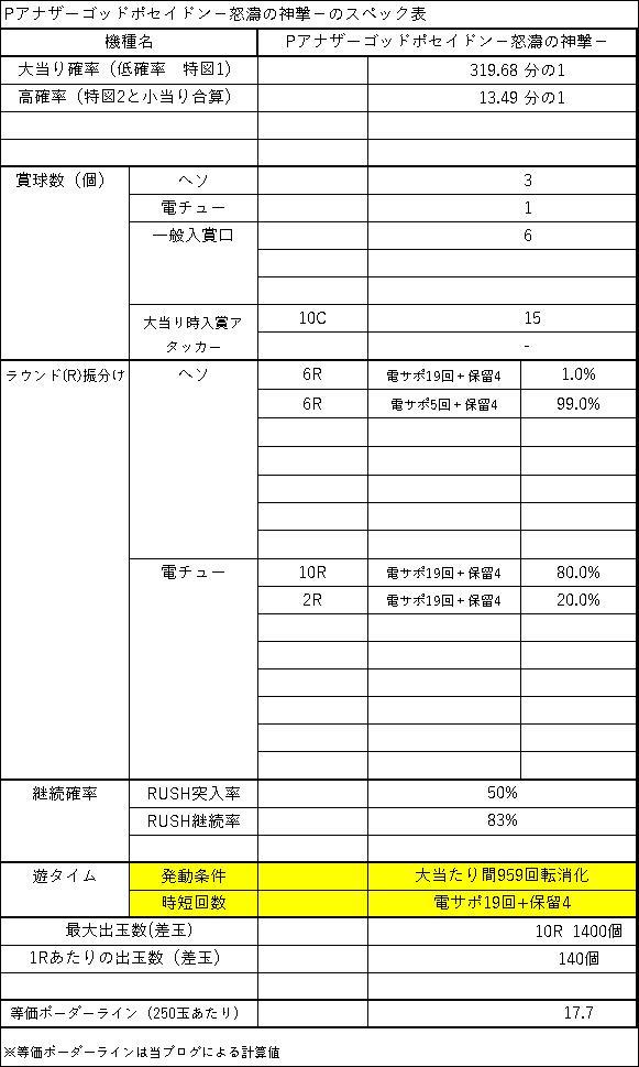 Pアナザーゴッドポセイドン怒濤の神撃のスペック表