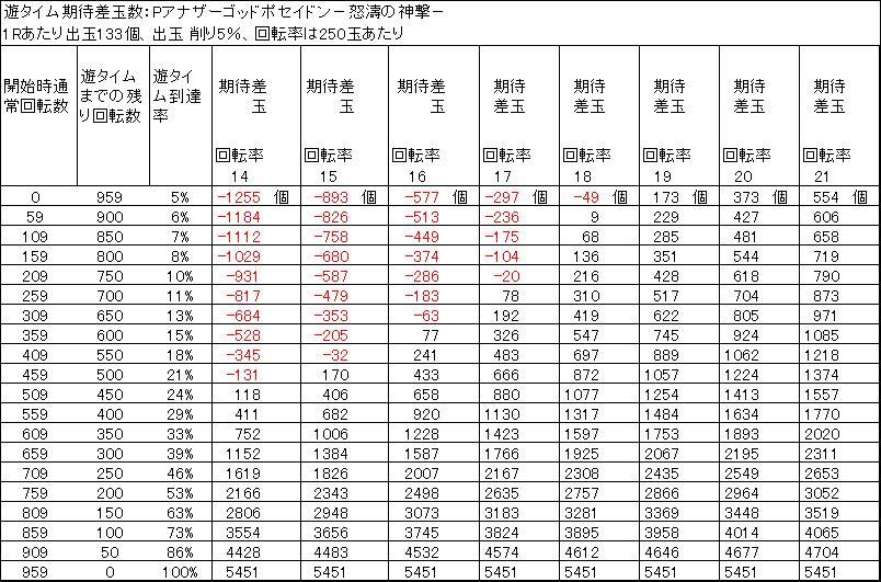 Pアナザーゴッドポセイドン怒濤の神撃の遊タイム天井期待差玉 削り5%