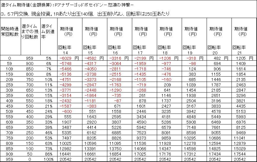 Pアナザーゴッドポセイドン怒濤の神撃の遊タイム天井期待値 3.57円交換 削りなし