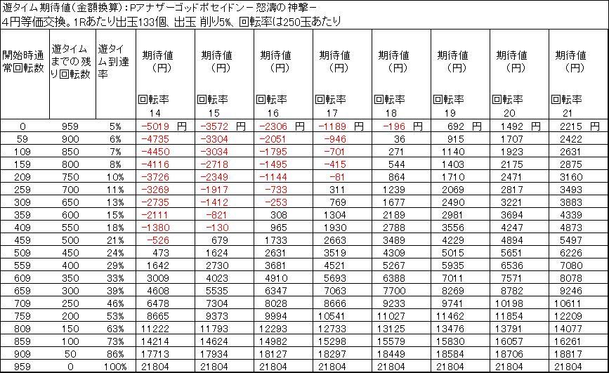 Pアナザーゴッドポセイドン怒濤の神撃の遊タイム天井期待値 4円等価 削り5%