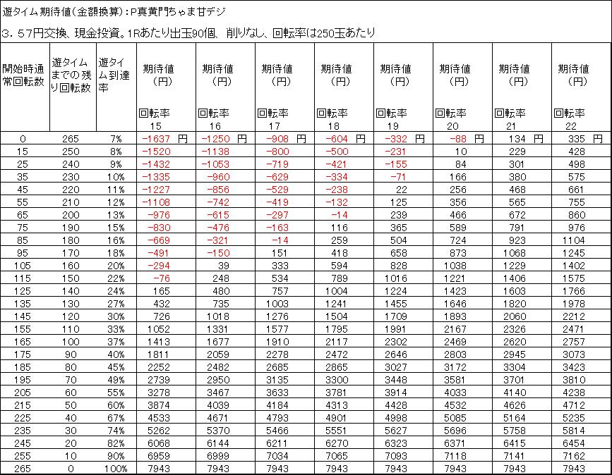 P真黄門ちゃま甘デジ 遊タイム期待値 3.57円交換 削りなし