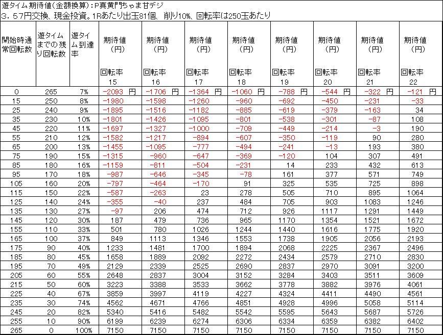 P真黄門ちゃま甘デジ 遊タイム期待値 3.57円交換 削り10%