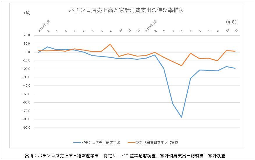 パチンコ店売上高と家計消費支出の伸び率推移