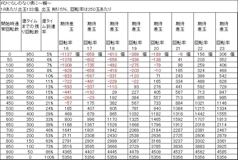 Pひぐらしのなく頃に~瞬~の遊タイム天井期待差玉 削り5%