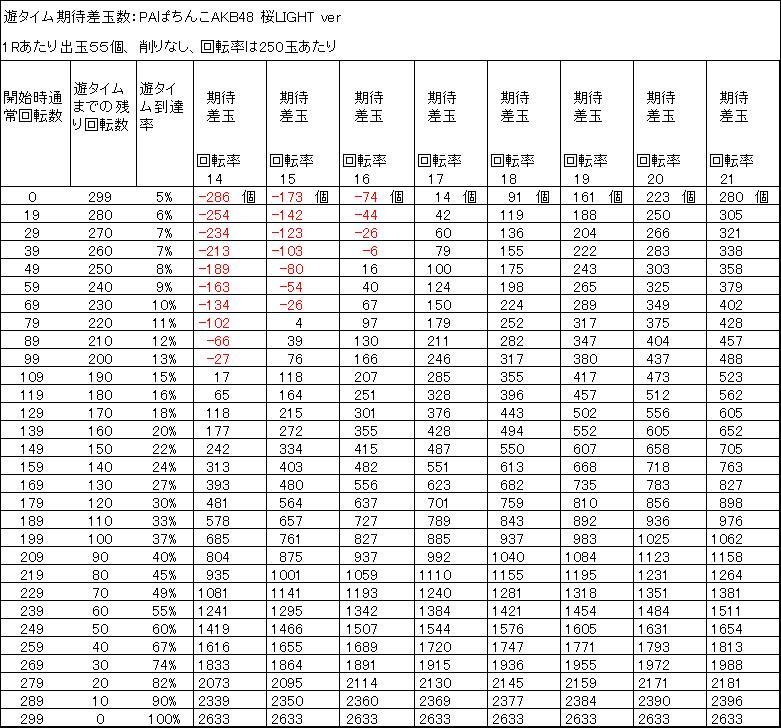 PAぱちんこAKB48 桜LIGHT ver 遊タイム期待差玉 削りなし