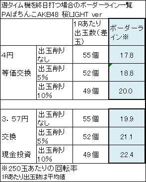 PAぱちんこAKB48 桜LIGHT ver ボーダーライン一覧