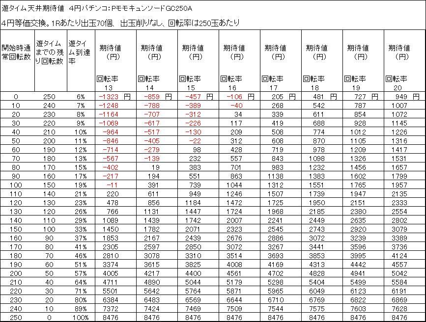 PモモキュンソードGC250A 遊タイム天井期待値 4円等価交換 削りなし