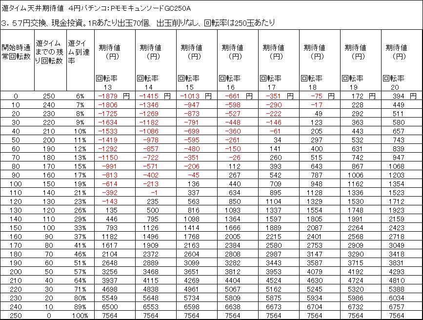 PモモキュンソードGC250A 遊タイム天井期待値 3.57円交換 削りなし