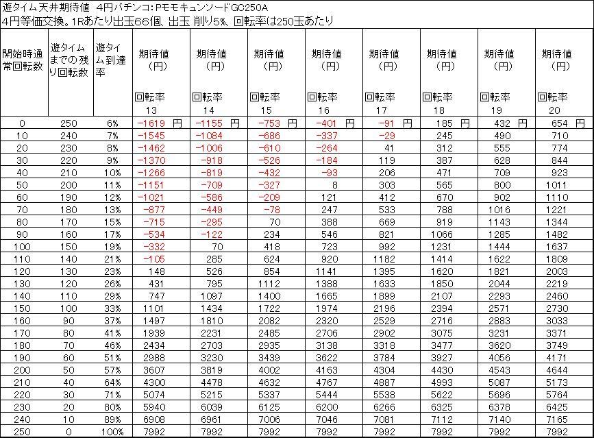 PモモキュンソードGC250A 遊タイム天井期待値 4円等価交換 削り5%