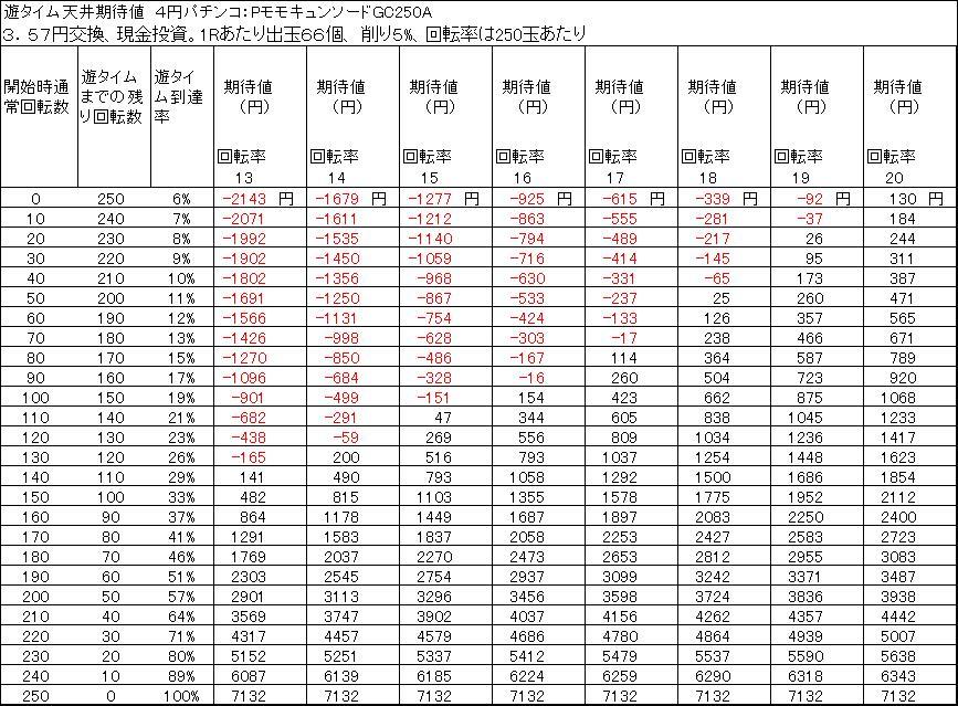 PモモキュンソードGC250A 遊タイム天井期待値 3.57円交換 削り5%