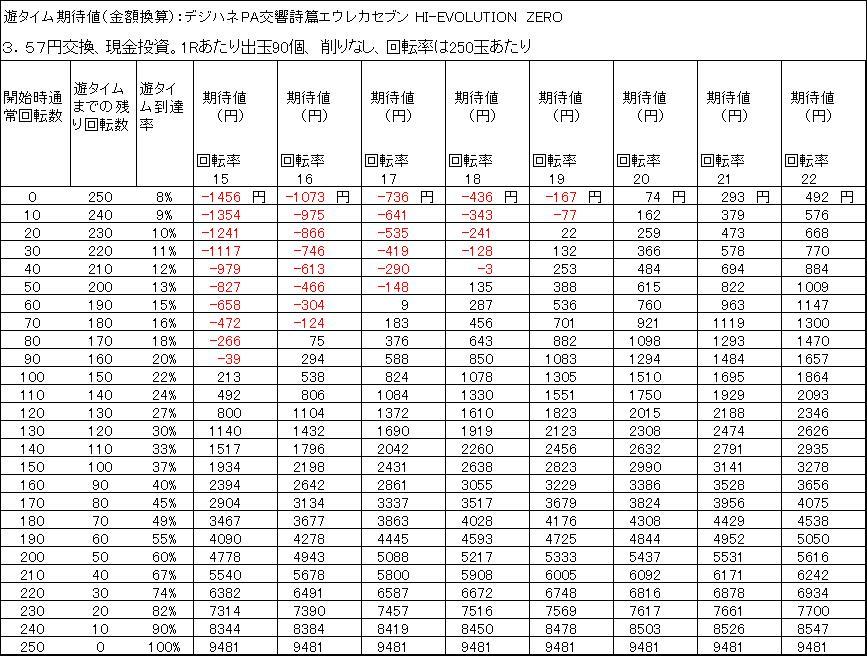 デジハネPA交響詩篇エウレカセブン HI-EVOLUTION ZERO 遊タイム天井期待値 3.57円交換 削りなし