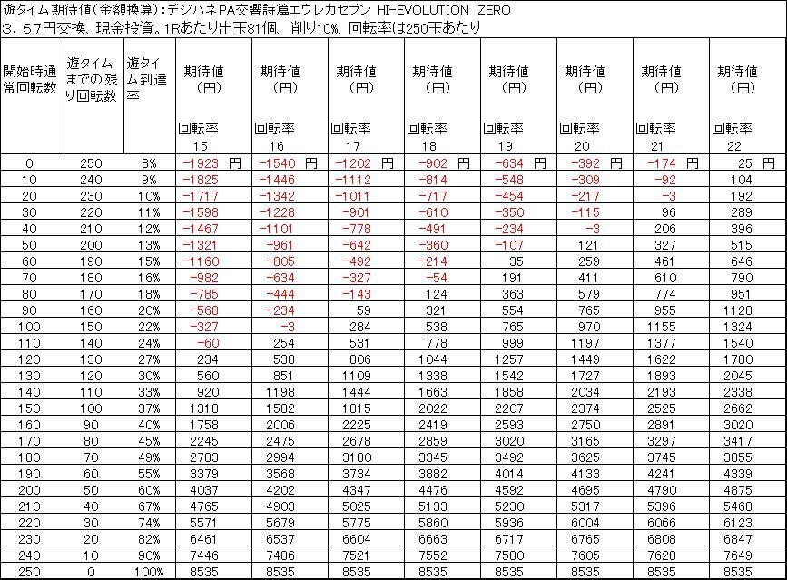 デジハネPA交響詩篇エウレカセブン HI-EVOLUTION ZERO 遊タイム天井期待値 3.57円交換 削り10%
