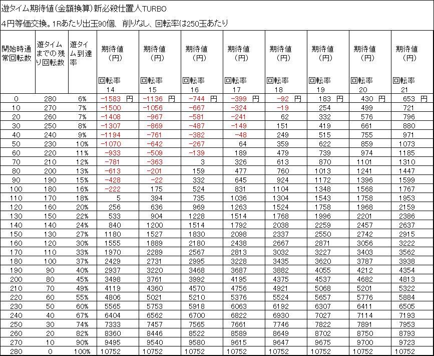 新必殺仕置人TURBO 遊タイム期待値 4円等価交換 削りなし