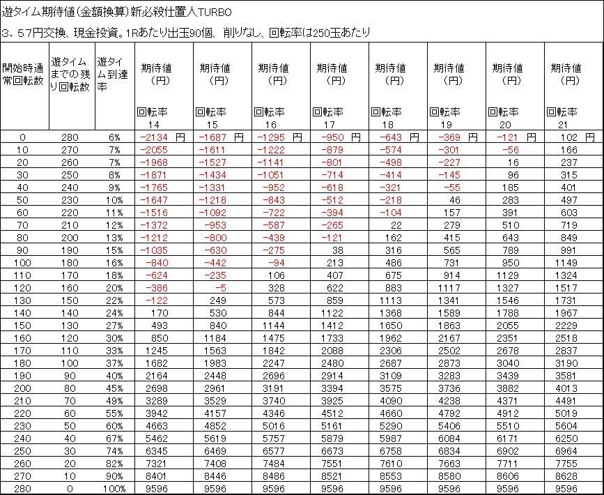 新必殺仕置人TURBO 遊タイム期待値 3.57円交換 削りなし