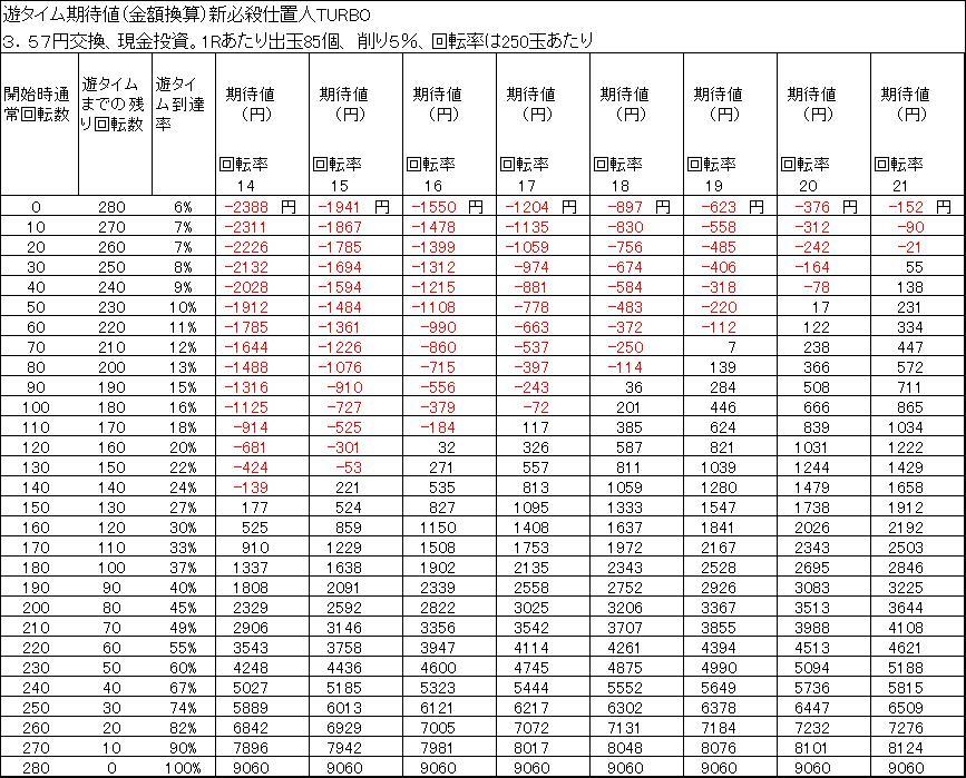 新必殺仕置人TURBO 遊タイム期待値 3.57円交換 削り5%