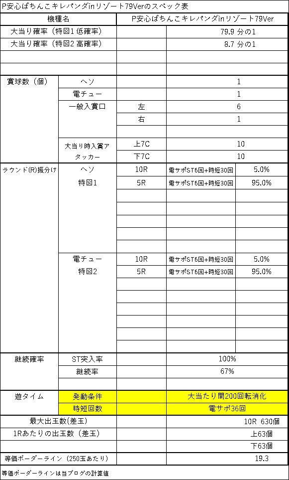 P安心ぱちんこキレパンダinリゾート79Ver スペック表